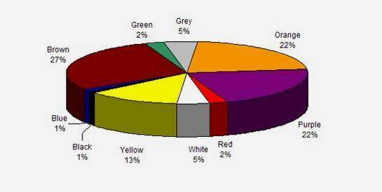 Colores menos favoritos hombres